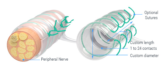 Nerve Cuff Electrodes